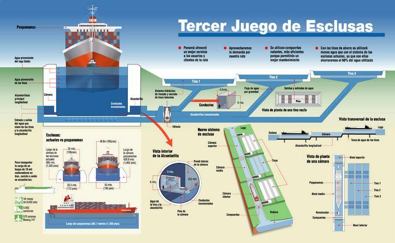 Nuevo canal de Panamá