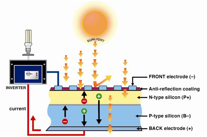C 243 Mo Funciona La Fotovoltaica Nosoloigenieria